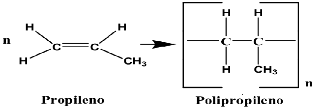 Formação do Polipropileno (PP)