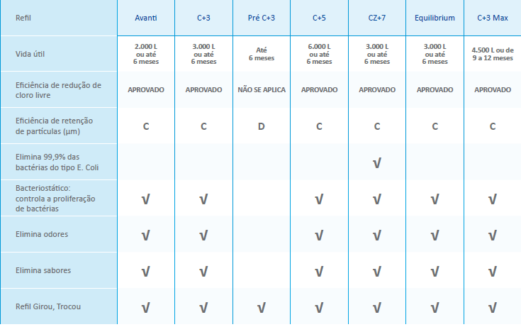 Tabela comparativa dos refis IBBL